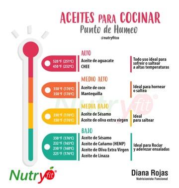 nutricionista Diana Rojas, nutricionista Bogota, nutricionista funcional, Nutryfit, sin gluten, dieta sin gluten, medicina funcional, Nutryfit, nutryfitco, nutricionista oncologica, nutricionista vegana, vegetariana, medicina funciona, nutricion funcional